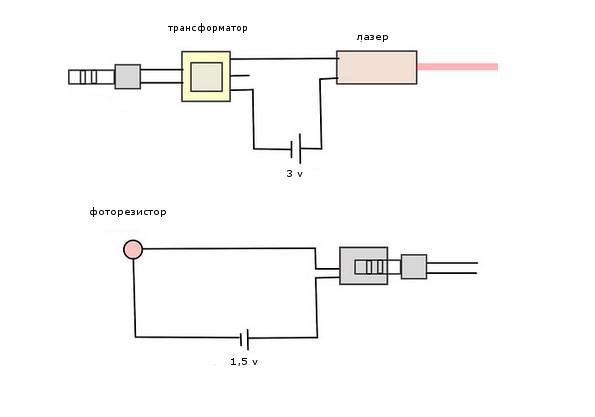 Беспроводная передача звука (лазерная) .