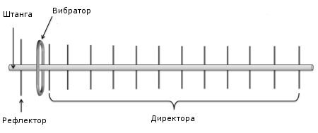Антенна для yota 4g Усилитель своими руками